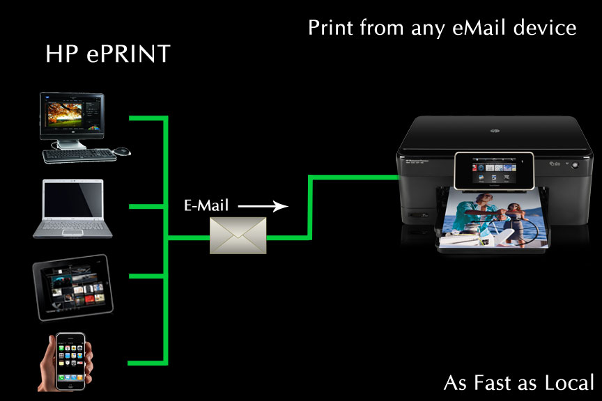 hp eprint setup
