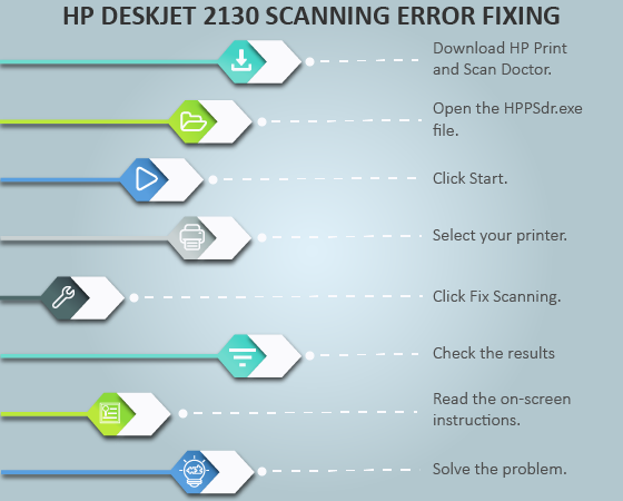 hp deskjet 2130 scanning error fix