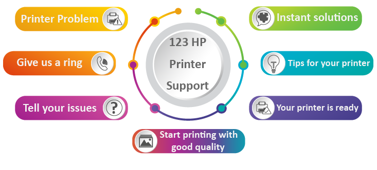 hp printer guide